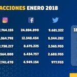 El FC Barcelona es el club deportivo que genera más interés en las redes sociales
